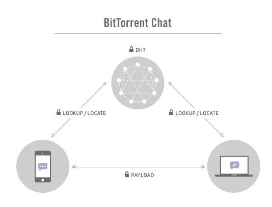 bittorrent-chat-alpha-diagram
