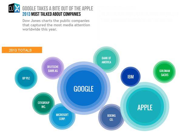dow-jones-most-talked-companies-2013