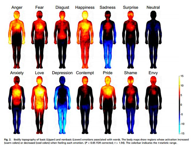 mapas-cuerpo-humano-emociones