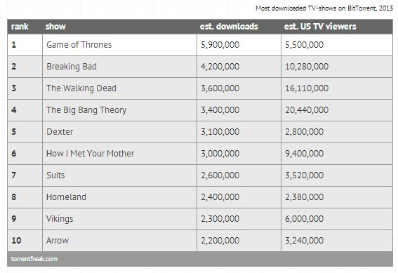 torrentfreak-most-downloaded-tv-shows