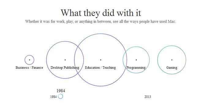 mac-30-years-what-we-did