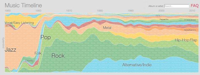 music-timeline-google-play-music
