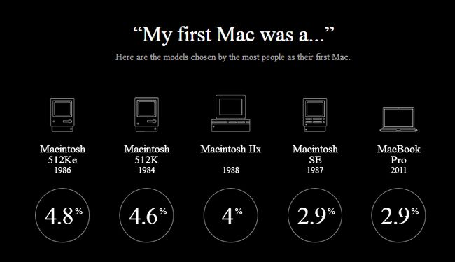 my-first-mac
