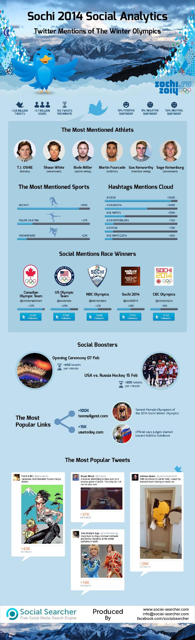 Sochi_2014_Olympics_Social_Media