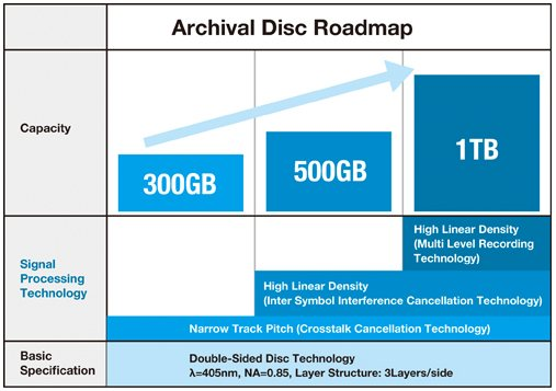 archival-disc-roadmap-sony-panasonic