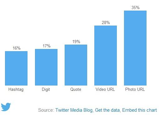 tweets-rt-engagement-3-2014