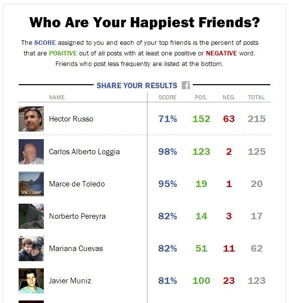 facebook-happiest-friends-time