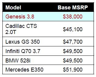 hyundai-genesis-2015-comparativa-precio