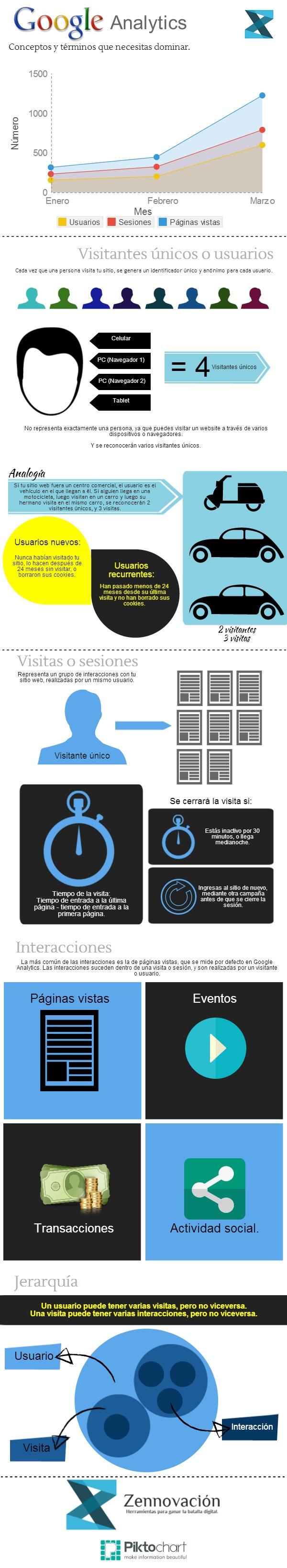 infografia_terminologia_de_google_analytics