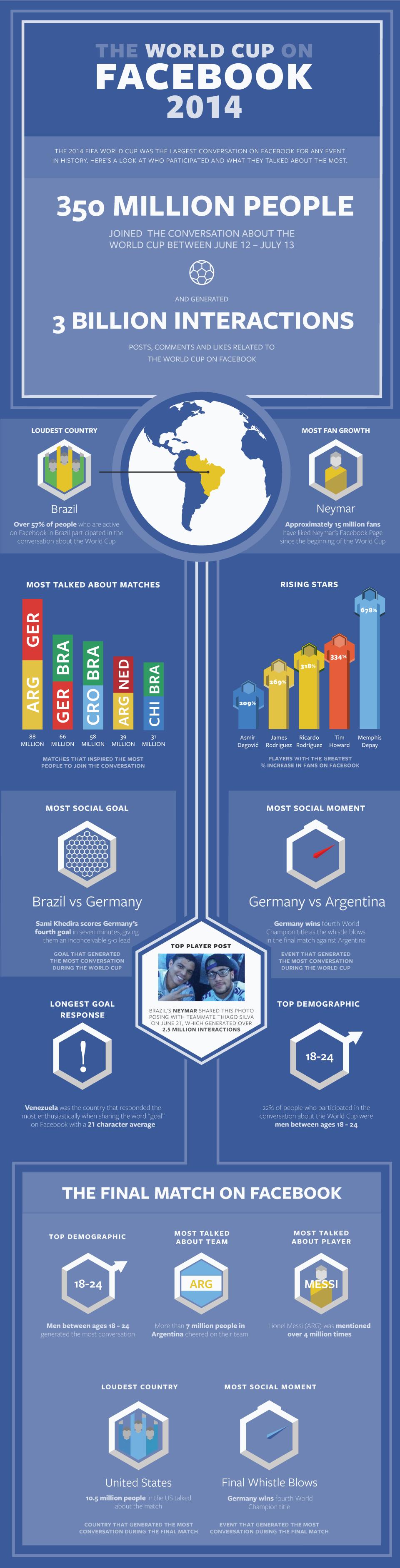 facebook_wc_infographic_big