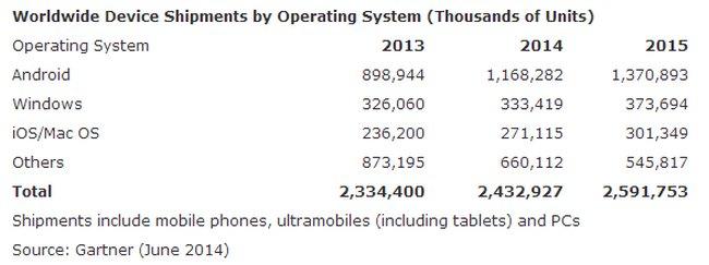 gartner-pc-tablets-mobile-shipments-by-os