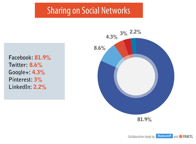 sharing-on-social-networks-facebook