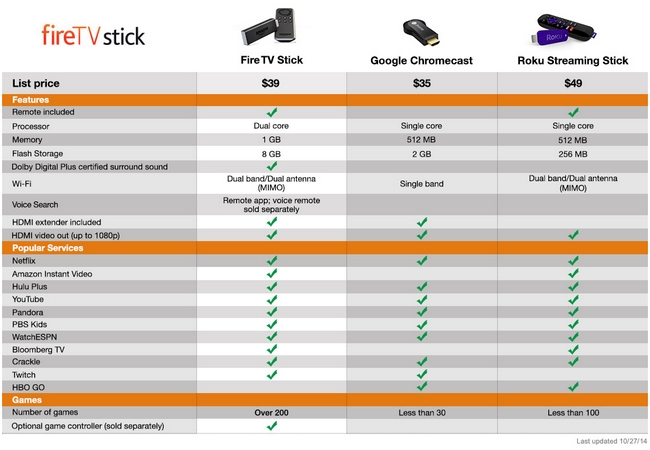 comparativa-fire-tv-stick-chromecast-roku