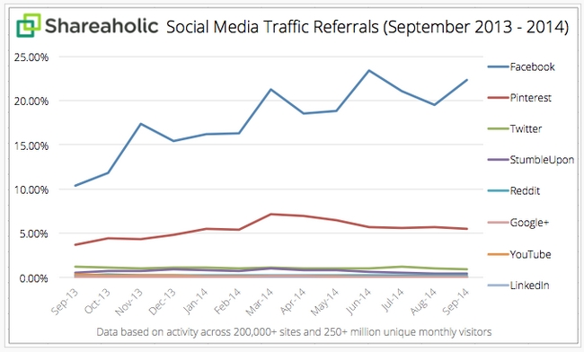 shareaholic-social-media-traffic-referrals