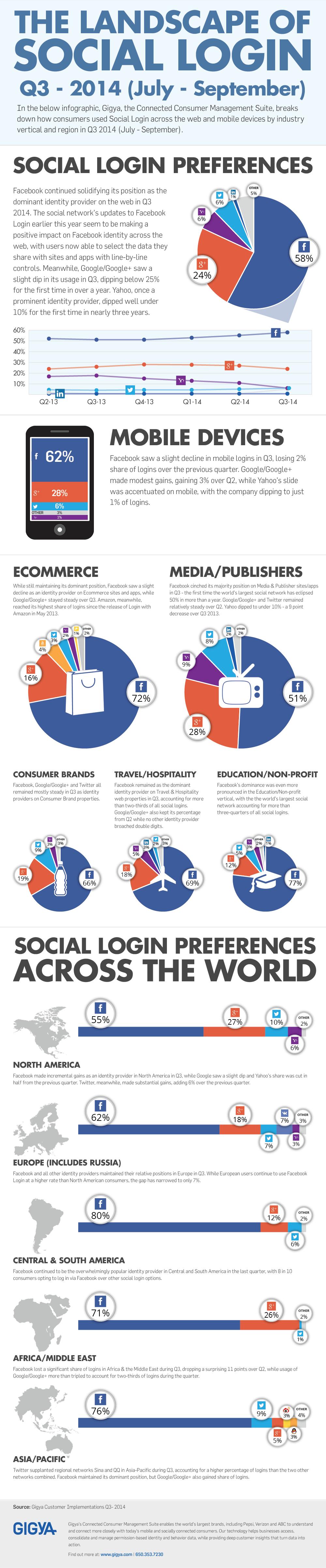 Q3-2014-social-login