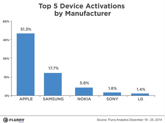 activations-by-manufacturer-flurry-2014