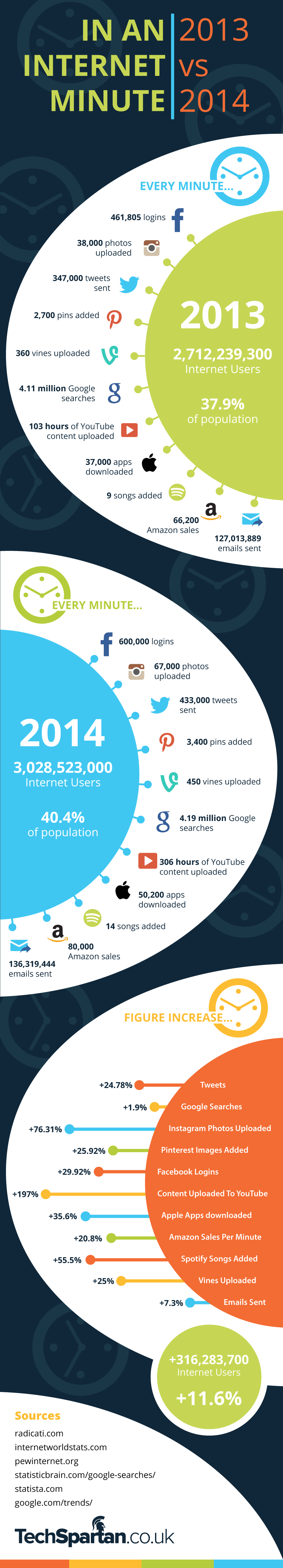 60-seconds-internet-2013-2014