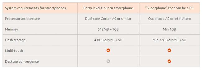 ubuntu-phone-req
