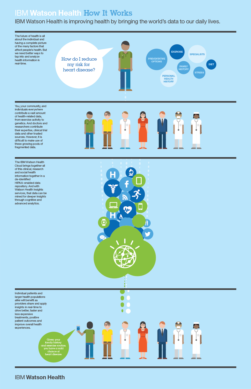 ibm-watson-health-infographic