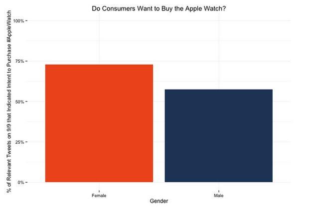 apple-watch-study-crowdflower-september-14