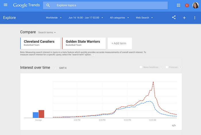 google-trends-tendencias-en-tiempo-real