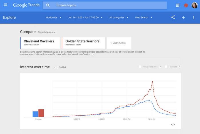 google-trends-tendencias-en-tiempo-real