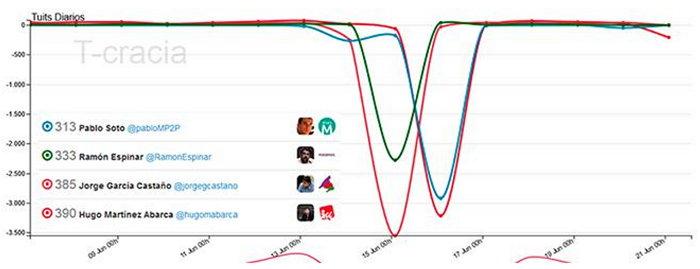 politicos-borran-tuits