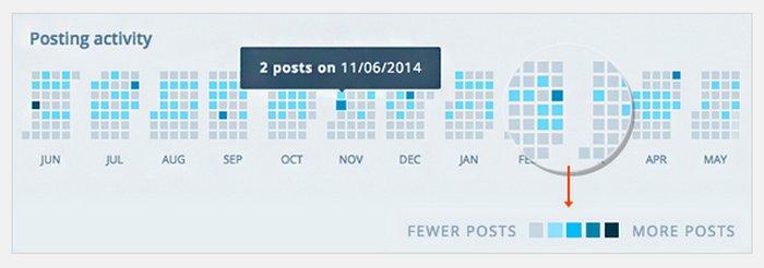 wordpress-insights-posting-activity