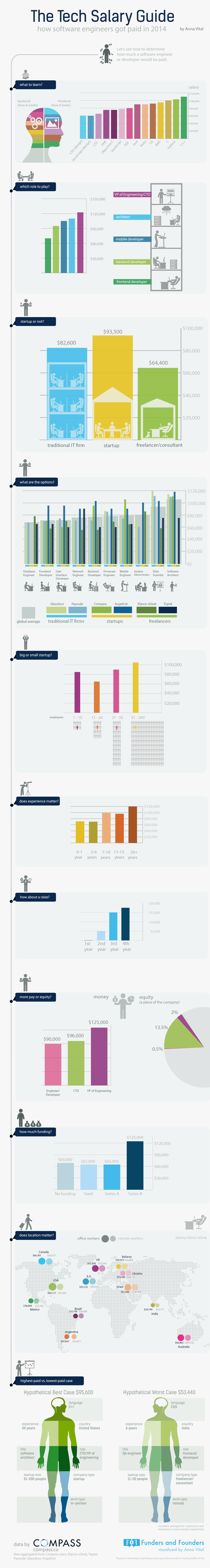software-engineer-salary-2014-infographic
