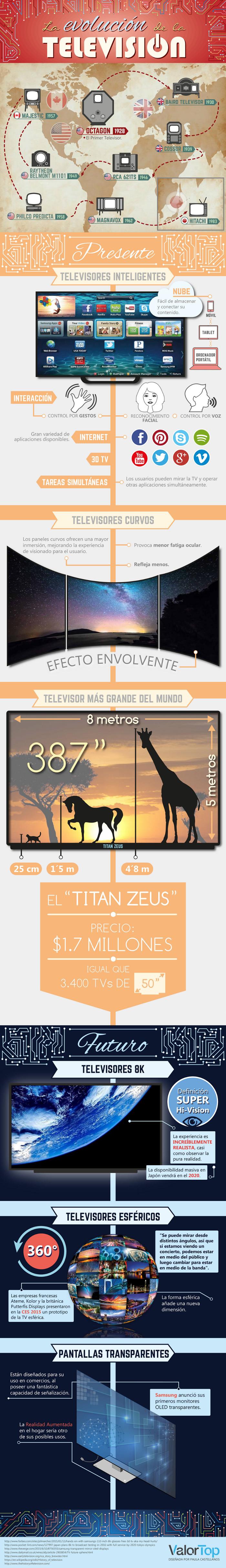Evolución-de-Televisión