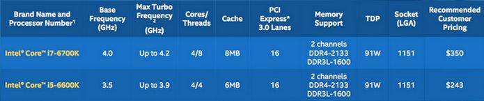 core-i5-core-i7-skylake-specs