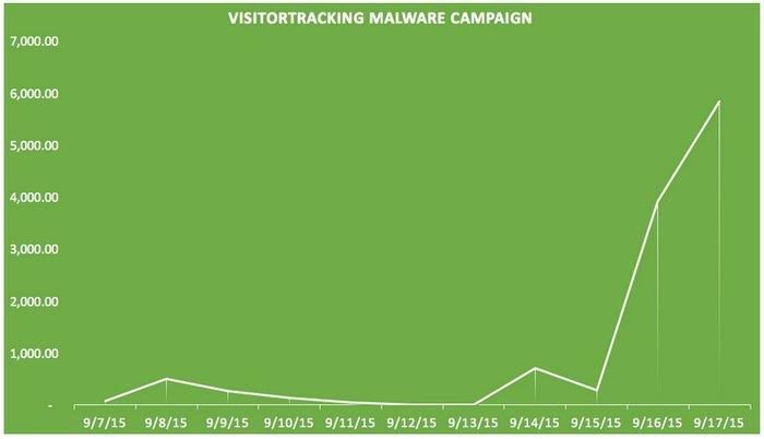 visitor-tracker-malware-sucuri