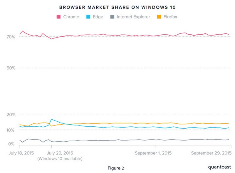 browser-market-share-windows-10
