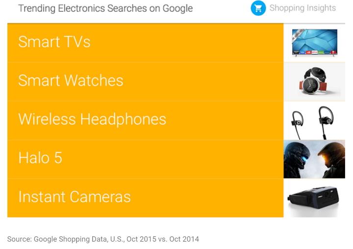 google-electronics-searchs