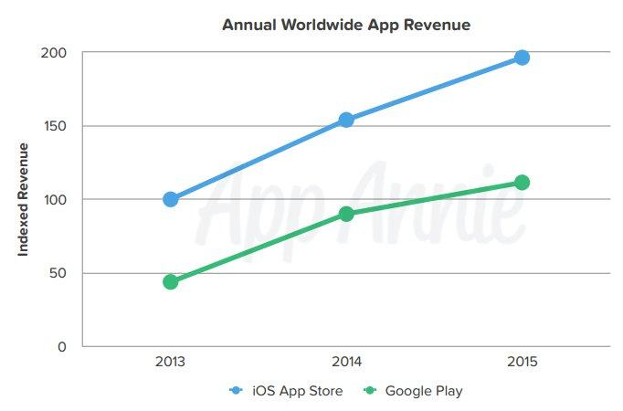 app-annie-global-app-revenue-2015