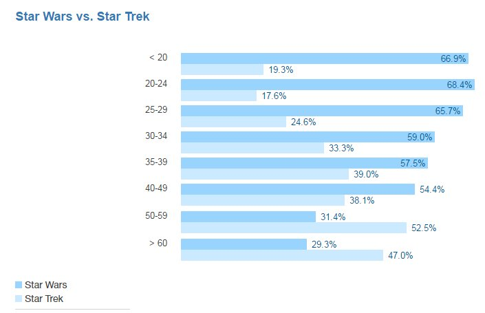 star-wars-star-trek-stack-overflow