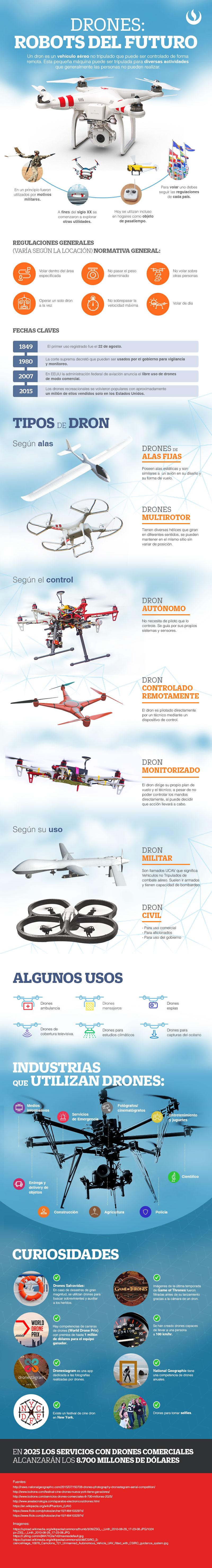 drones-info