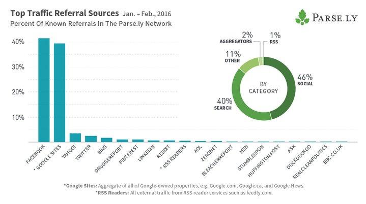 top-traffic-referral-sources-jan-feb-2016