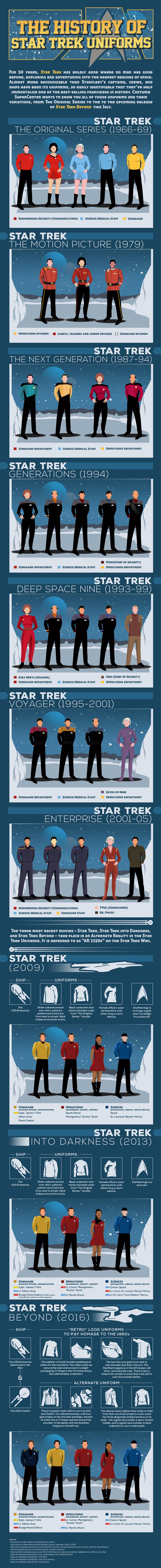 historia-star-trek-uniforms