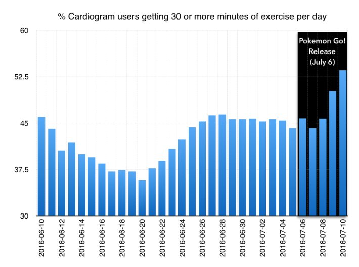 Pokémon Go - App Cardiogram - Actividad Física