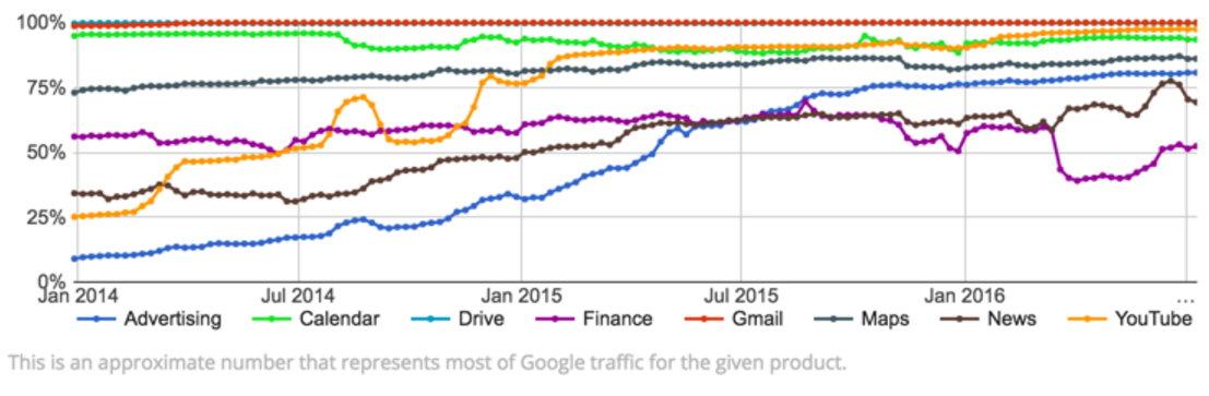 cifrado-trafico-google-productos