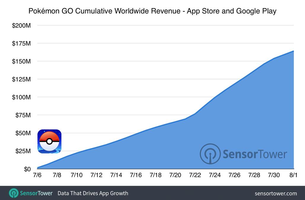 pokemon-go-160-million-revenue