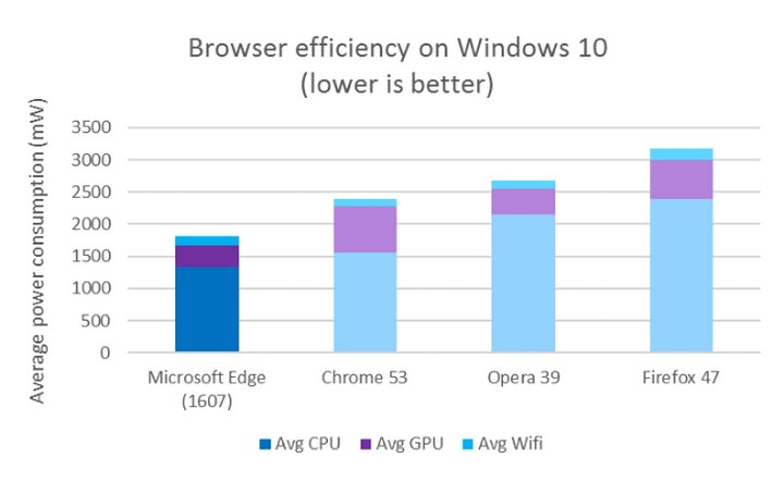 microsoft-edge-mejoras-contra-otros-browsers