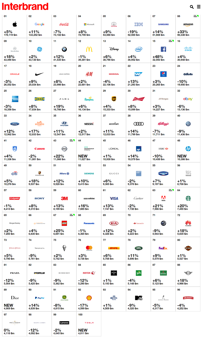 100-best-global-brands-interbrand