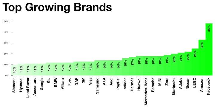 Best Global Brands 2016 - Mejores Marcas del Planeta