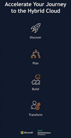 HPE - Microsoft Azure - Nube Híbrida