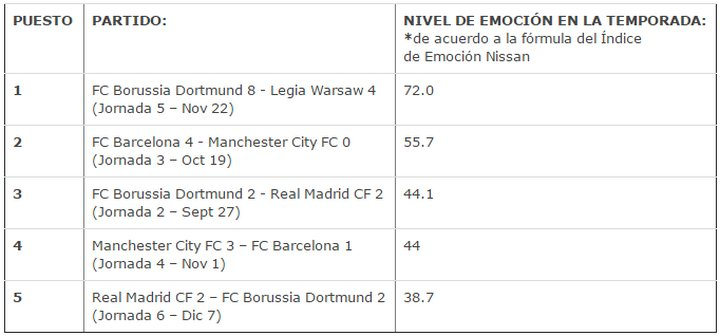 Nissan Excitement Index - UEFA Champions League - Partidos