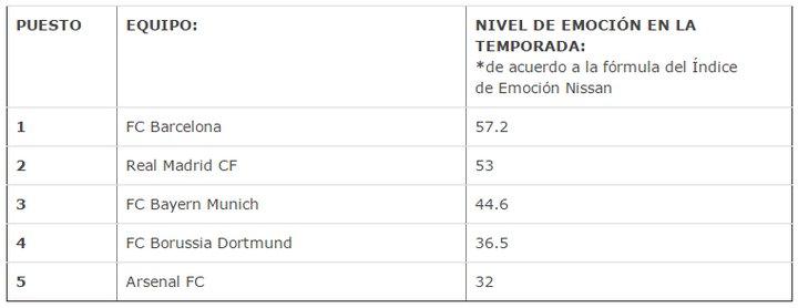 Nissan Excitement Index - UEFA Champions League