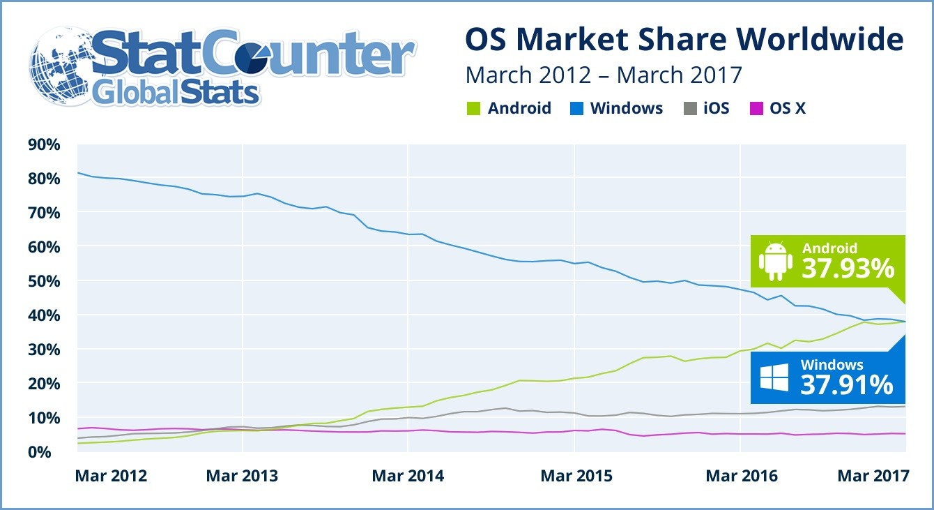 Android Windows Internet
