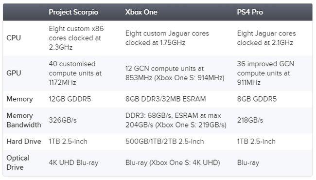 Microsoft Proyecto Escorpio